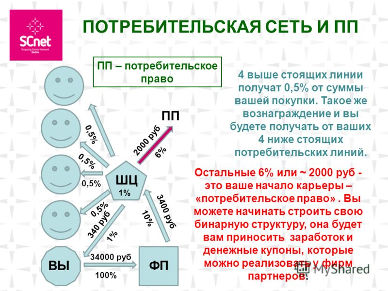 Москва. ВЫ ПОТРЕБИТЕЛЬСКАЯ СЕТЬ И ПП ШЦ ФП 100% 10% 34000 руб 3400 руб 340 руб 1% 0,5% 1% 6% 2000 руб ПП ПП – потребительское право Остальные 6% или ~ 2000 руб - это ваше начало карьеры – «потребительское право». Вы можете начинать строить свою бинар