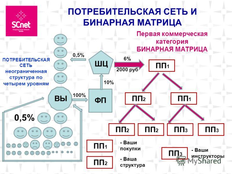 Москва. ВЫ ПОТРЕБИТЕЛЬСКАЯ СЕТЬ И БИНАРНАЯ МАТРИЦА ШЦ ФП 0,5% 100% 6% 2000 руб ПП 2 10% ПП 1 ПП 2 ПП 3 Первая коммерческая категория БИНАРНАЯ МАТРИЦА ПП 1 ПП 2 - Ваши покупки - Ваши инструкторы - Ваша структура ПП 3 ПОТРЕБИТЕЛЬСКАЯ СЕТЬ неограниченна