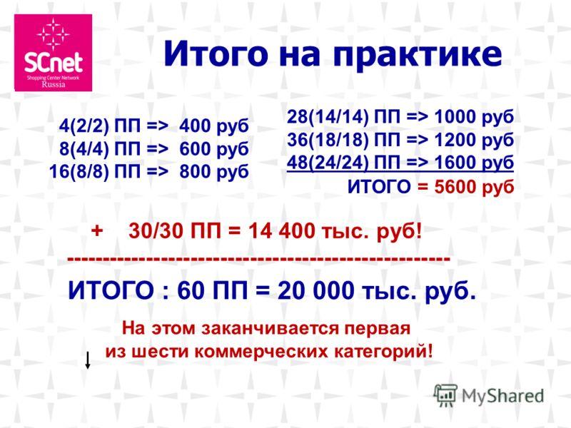 4(2/2) ПП => 400 руб 8(4/4) ПП => 600 руб 16(8/8) ПП => 800 руб + 30/30 ПП = 14 400 тыс. руб! ---------------------------------------------------- Итого на практике 28(14/14) ПП => 1000 руб 36(18/18) ПП => 1200 руб 48(24/24) ПП => 1600 руб ИТОГО : 60
