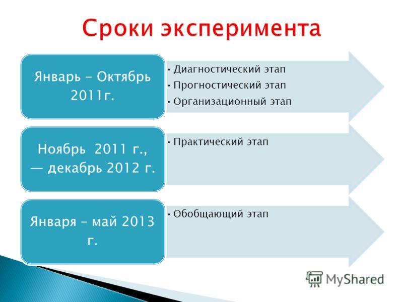 Диагностический этап Прогностический этап Организационный этап Январь - Октябрь 2011г. Практический этап Ноябрь 2011 г., декабрь 2012 г. Обобщающий этап Января – май 2013 г.