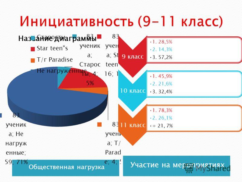 Общественная нагрузка Участие на мероприятиях 9 класс 1. 28,5% 2. 14,3% 3. 57,2% 10 класс 1. 45,9% 2. 21,6% 3. 32,4% 11 класс 1. 78,3% 2. 26,1% + 21, 7%