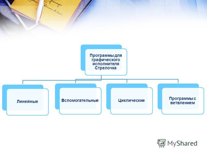 Программы для графического исполнителя Стрелочка Линейные ВспомогательныеЦиклические Программы с ветвлением