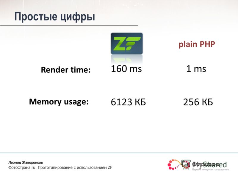 Простые цифры 160 ms 256 КБ Render time: Memory usage: 1 ms 6123 КБ plain PHP