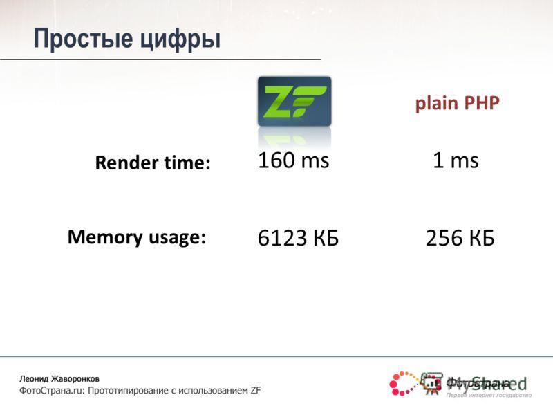 Простые цифры 160 ms 256 КБ Render time: Memory usage: 1 ms 6123 КБ plain PHP