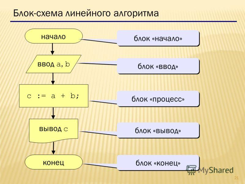 21 Блок-схема линейного алгоритма начало конец c := a + b; ввод a, b вывод c блок «начало» блок «ввод» блок «процесс» блок «вывод» блок «конец»