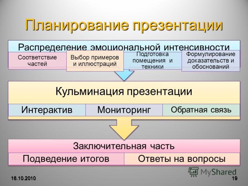 Планирование презентации 16.10.201019