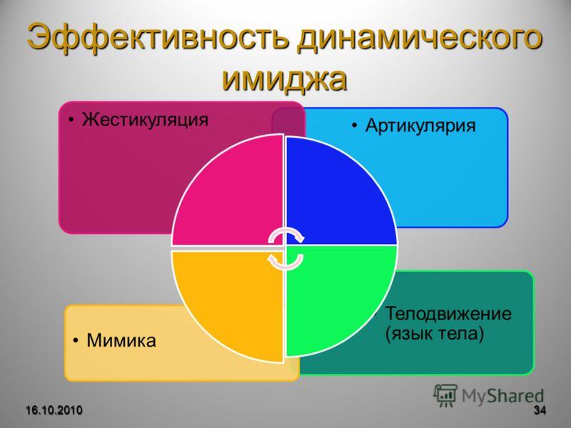 Эффективность динамического имиджа 16.10.201034