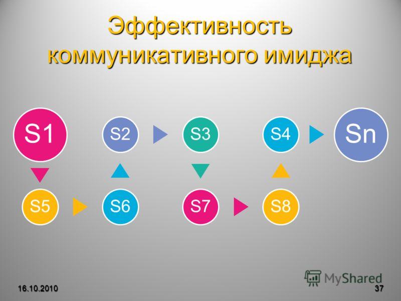 Эффективность коммуникативного имиджа 16.10.201037