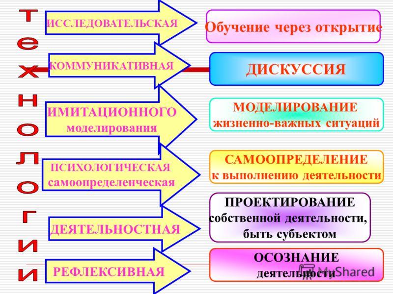 ИССЛЕДОВАТЕЛЬСКАЯ КОММУНИКАТИВНАЯ ИМИТАЦИОННОГО моделирования ПСИХОЛОГИЧЕСКАЯ самоопределенческая ДЕЯТЕЛЬНОСТНАЯ РЕФЛЕКСИВНАЯ Обучение через открытие ДИСКУССИЯ МОДЕЛИРОВАНИЕ жизненно-важных ситуаций САМООПРЕДЕЛЕНИЕ к выполнению деятельности ПРОЕКТИРО