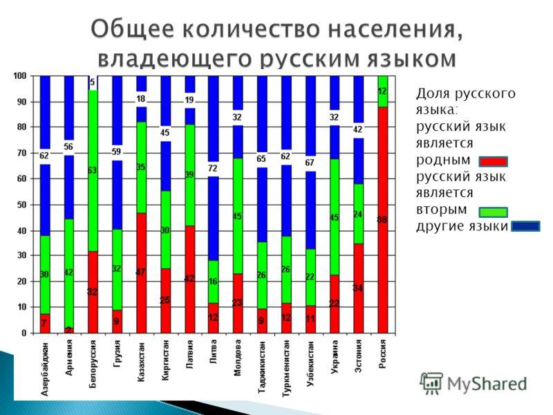 Доля русского языка: русский язык является родным русский язык является вторым другие языки