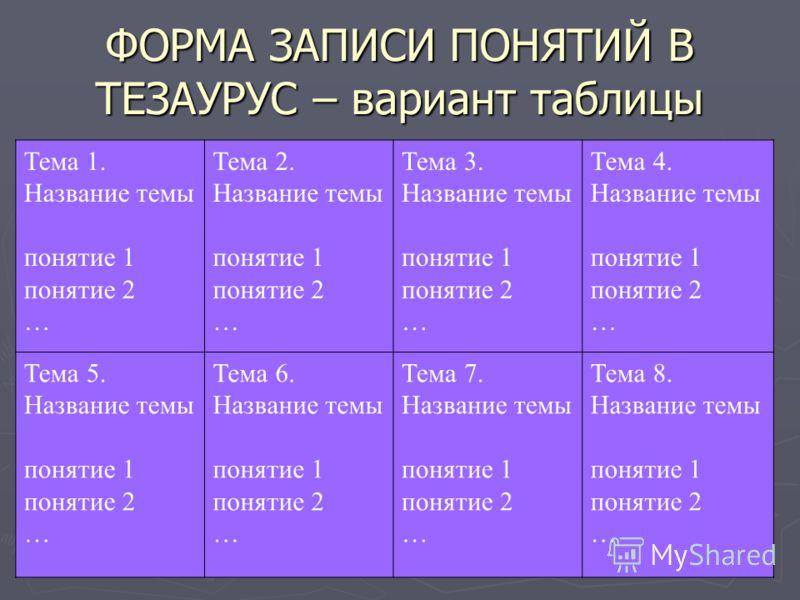 ФОРМА ЗАПИСИ ПОНЯТИЙ В ТЕЗАУРУС – вариант таблицы Тема 1. Название темы понятие 1 понятие 2 … Тема 2. Название темы понятие 1 понятие 2 … Тема 3. Название темы понятие 1 понятие 2 … Тема 4. Название темы понятие 1 понятие 2 … Тема 5. Название темы по