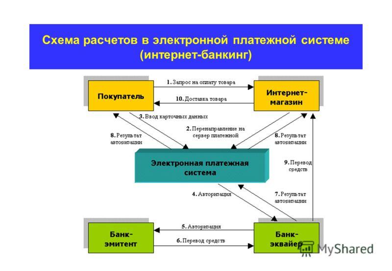 Схема расчетов в электронной