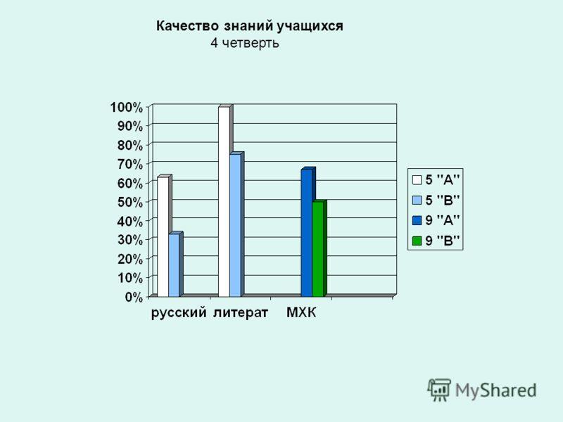 Отчет учителя русского языка