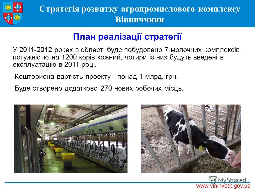 Стратегія розвитку агропромислового комплексу Вінниччини www.vininvest.gov.ua План реалізації стратегії У 2011-2012 роках в області буде побудовано 7 молочних комплексів потужністю на 1200 корів кожний, чотири із них будуть введені в експлуатацію в 2
