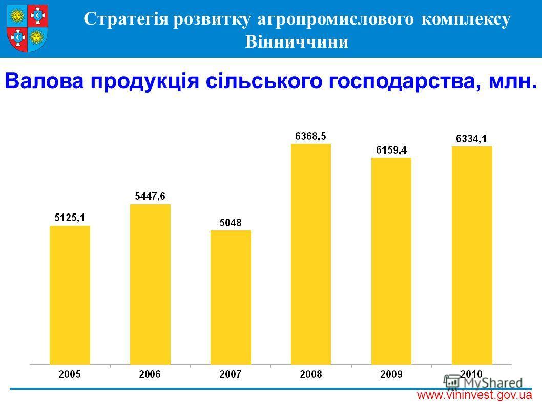 Стратегія розвитку агропромислового комплексу Вінниччини www.vininvest.gov.ua Валова продукція сільського господарства, млн. грн.