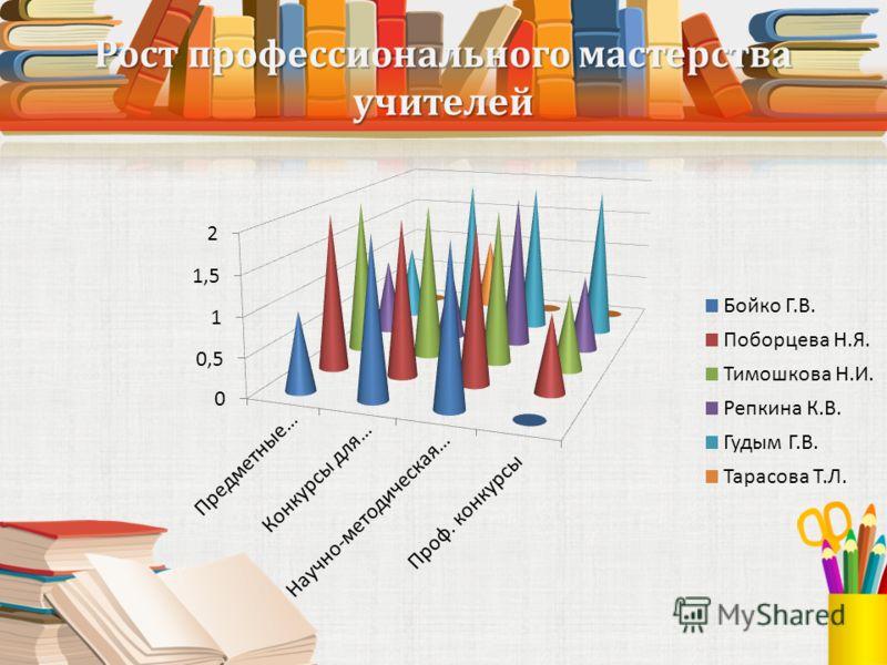 Рост профессионального мастерства учителей