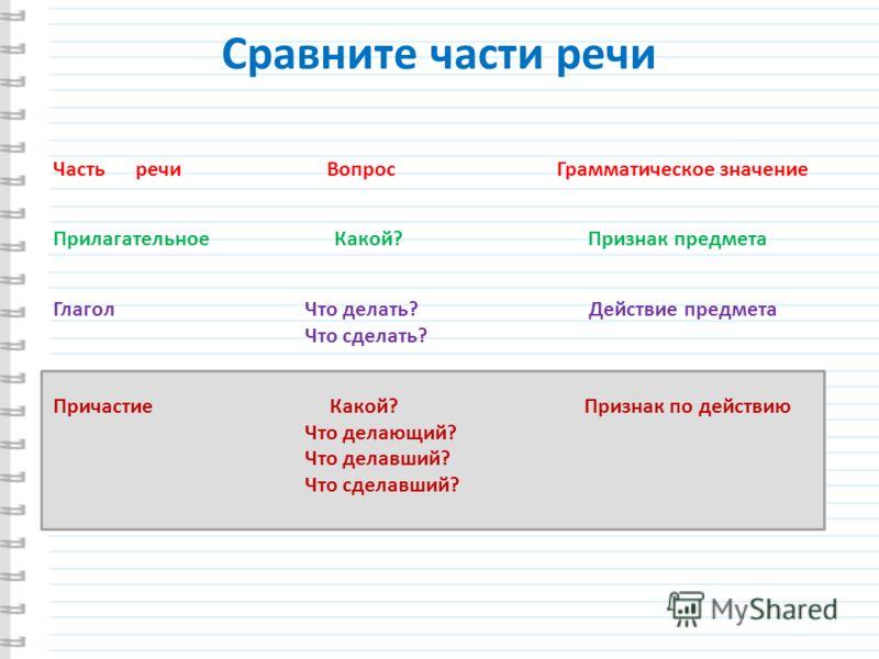 Глагол что делать действие предмета