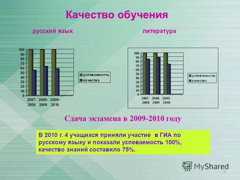 Качество обучения 3 русский языклитература Сдача экзамена в 2009-2010 году В 2010 г. 4 учащихся приняли участие в ГИА по русскому языку и показали успеваемость 100%, качество знаний составило 75%.