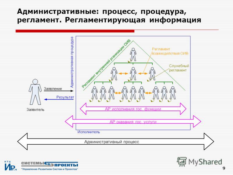 9 Административные: процесс, процедура, регламент. Регламентирующая информация Р е г л а м е н т в н у т р е н н е й р г а н и з а ц и и О И В Заявление Результат Регламент взаимодействия ОИВ Служебный регламент АР исполнения гос.функции АР оказания