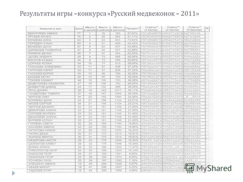 Результаты игры – конкурса « Русский медвежонок – 2011»
