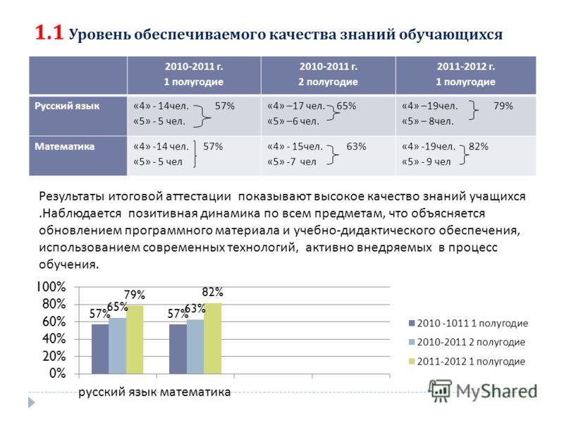 1.1 Уровень обеспечиваемого качества знаний обучающихся 2010-2011 г. 1 полугодие 2010-2011 г. 2 полугодие 2011-2012 г. 1 полугодие Русский язык «4» - 14 чел. 57% «5» - 5 чел. «4» –17 чел. 65% «5» –6 чел. «4» –19 чел. 79% «5» – 8 чел. Математика «4» -