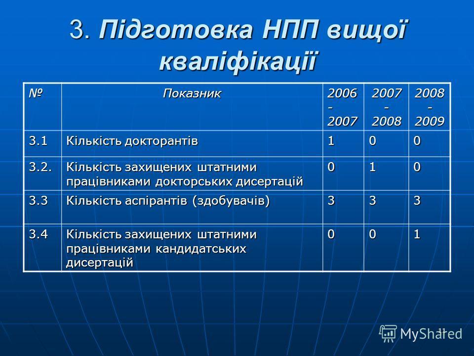 11 3. Підготовка НПП вищої кваліфікації Показник 2006 - 2007 2007 - 2008 2008 - 2009 3.1 Кількість докторантів 100 3.2. Кількість захищених штатними працівниками докторських дисертацій 010 3.3 Кількість аспірантів (здобувачів) 333 3.4 Кількість захищ