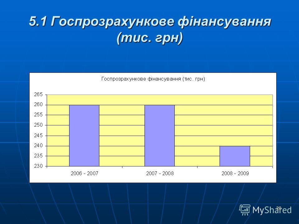 20 5.1 Госпрозрахункове фінансування (тис. грн)