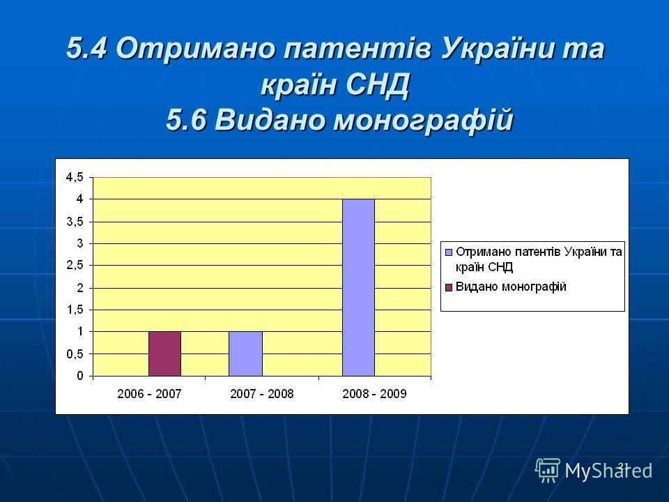 21 5.4 Отримано патентів України та країн СНД 5.6 Видано монографій