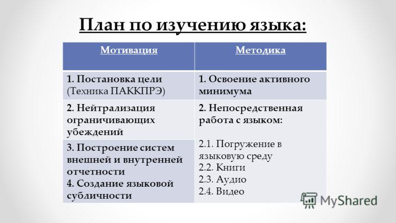 План по изучению языка: МотивацияМетодика 1. Постановка цели (Техника ПАККПРЭ) 1. Освоение активного минимума 2. Нейтрализация ограничивающих убеждений 2. Непосредственная работа с языком: 2.1. Погружение в языковую среду 2.2. Книги 2.3. Аудио 2.4. В