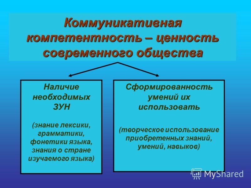 Коммуникативная компетентность – ценность современного общества Наличие необходимых ЗУН (знание лексики, грамматики, фонетики языка, знания о стране изучаемого языка) Сформированность умений их использовать (творческое использование приобретенных зна