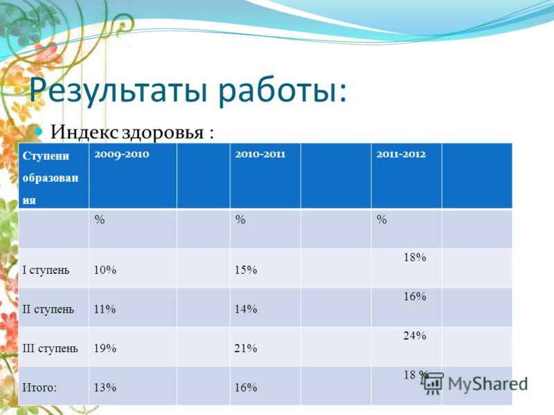 Результаты работы: Индекс здоровья : Ступени образован ия 2009-20102010-20112011-2012 %% I ступень10%15% 18% II ступень11%14% 16% III ступень19%21% 24% Итого:13%16% 18 %