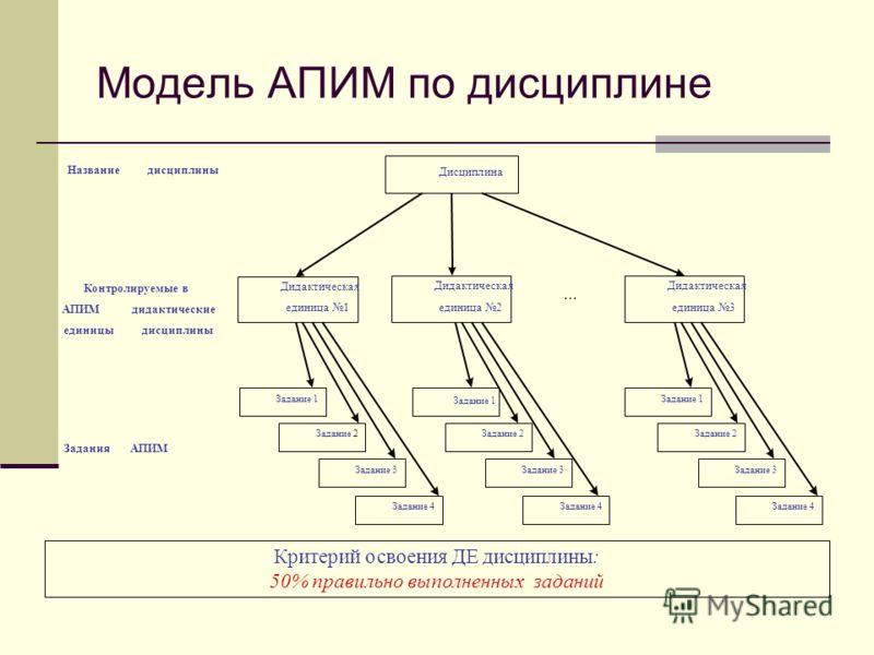 Модель АПИМ по дисциплине Критерий освоения ДЕ дисциплины: 50% правильно выполненных заданий Дисциплина Дидактическая единица 1 Дидактическая единица 2... Дидактическая единица 3 Задание 1 Задание 2 Задание 3 Задание 4 Задание 1 Задание 2 Задание 3 З
