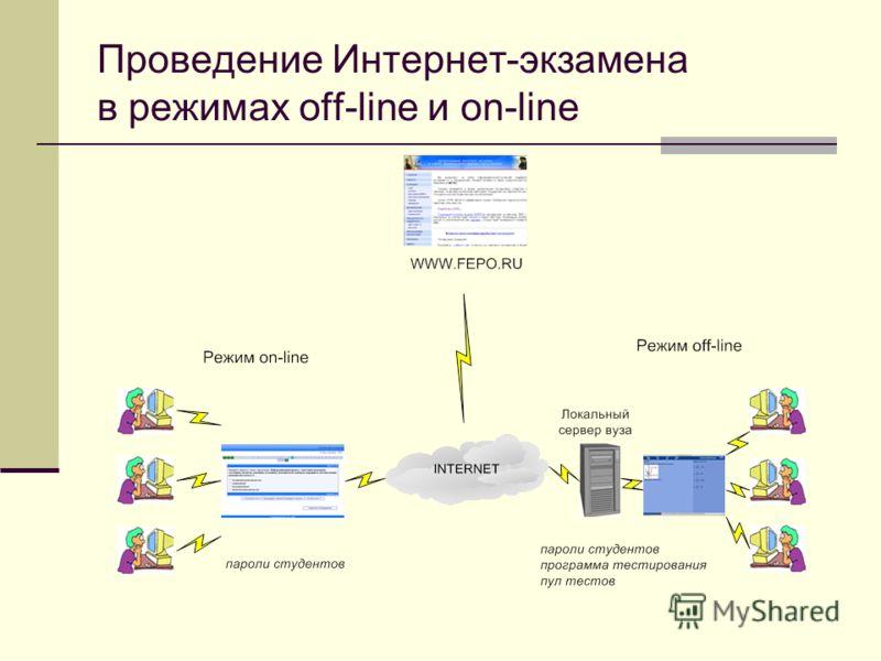 Проведение Интернет-экзамена в режимах off-line и on-line