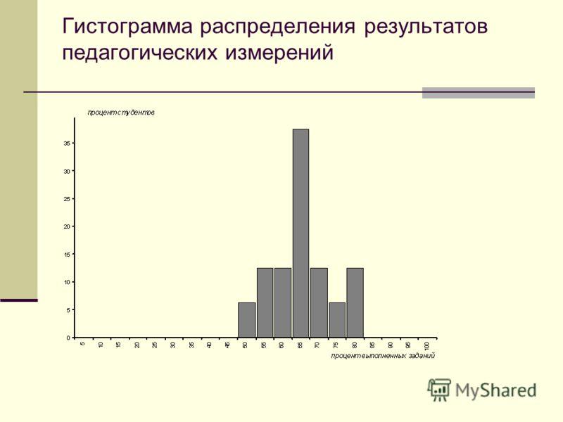 Гистограмма распределения результатов педагогических измерений