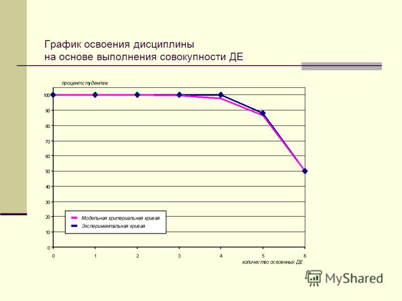 График освоения дисциплины на основе выполнения совокупности ДЕ