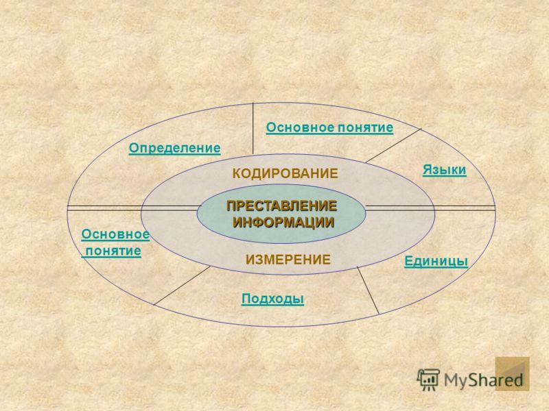 Введение Историческое развитие человека, формирование человеческого общества связано с развитием речи, с появлением и распространением языков. Язык – это знаковая система для представления и передачи информации. Люди сохраняют свои знания в записях н