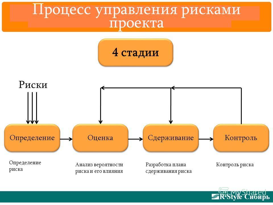 Процесс управления рисками проекта 4 стадии Определение Оценка Сдерживание Контроль Риски Определение риска Анализ вероятности риска и его влияния Разработка плана сдерживания риска Контроль риска