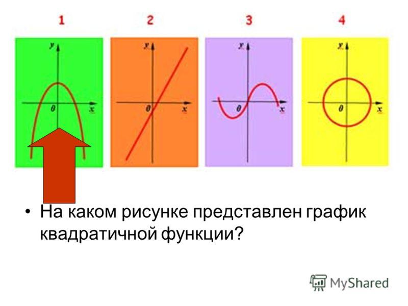 На каком рисунке представлен график квадратичной функции?