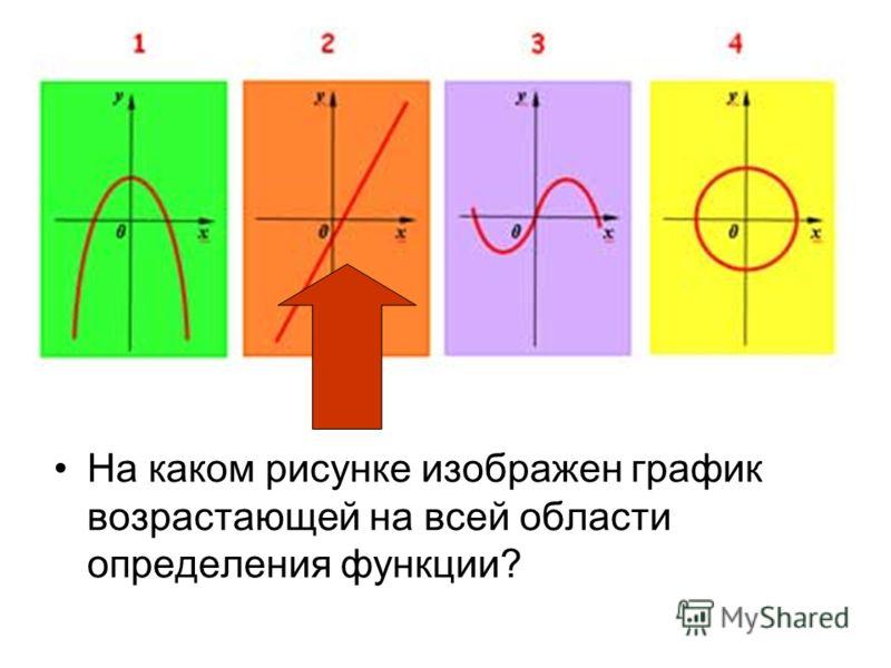 На каком рисунке изображен график возрастающей на всей области определения функции?