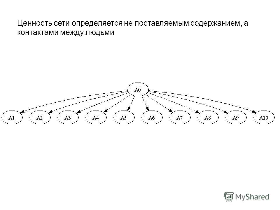 Ценность сети определяется не поставляемым содержанием, а контактами между людьми