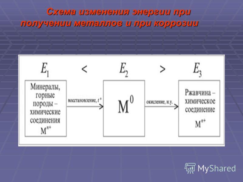 Схема изменения энергии при получении металлов и при коррозии Схема изменения энергии при получении металлов и при коррозии