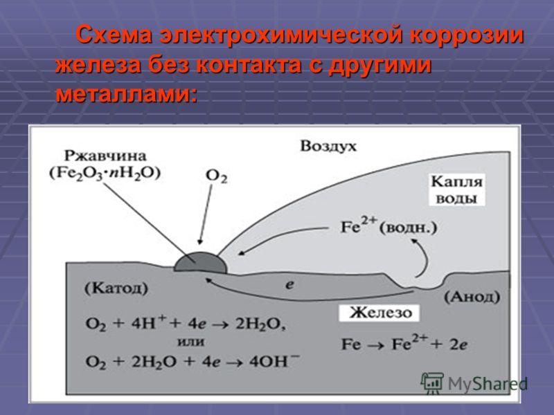 Схема электрохимической коррозии железа без контакта с другими металлами: Схема электрохимической коррозии железа без контакта с другими металлами: