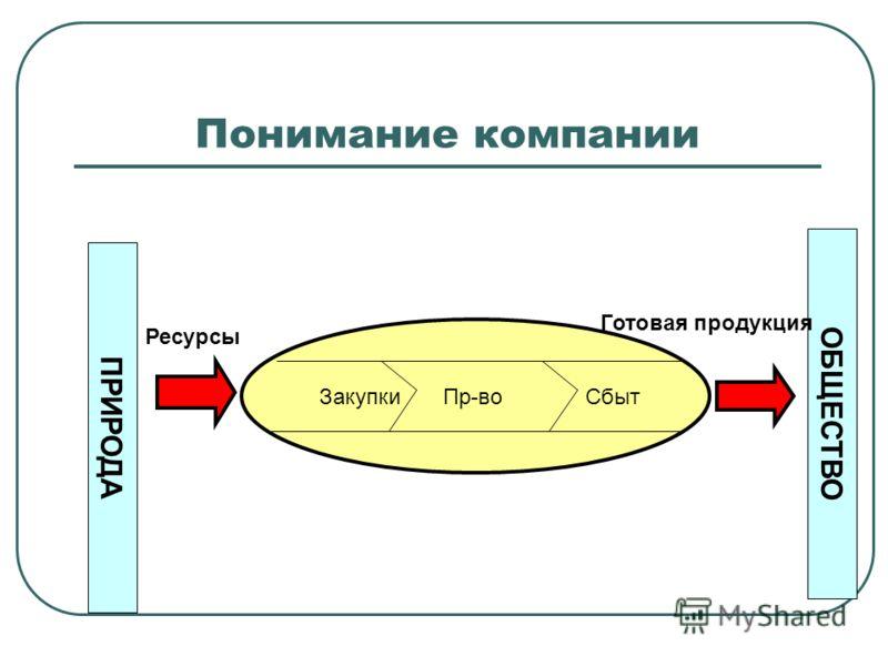 Продукция природа презентация