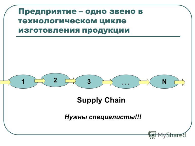 Предприятие – одно звено в технологическом цикле изготовления продукции 1 2 3 … N Supply Chain Нужны специалисты!!!