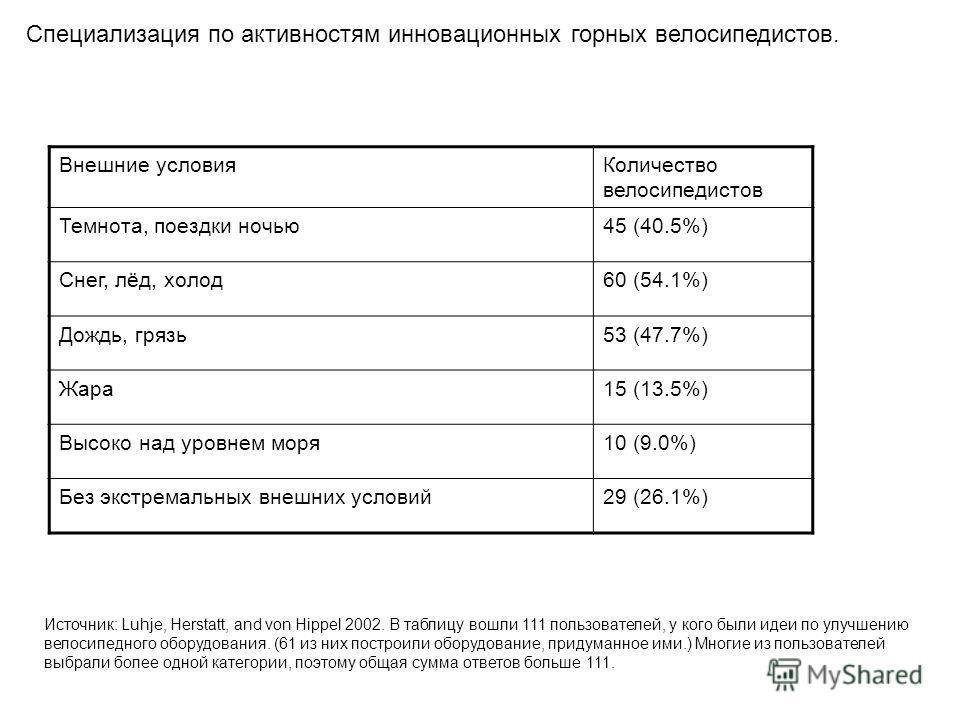 Специализация по активностям инновационных горных велосипедистов. Внешние условияКоличество велосипедистов Темнота, поездки ночью45 (40.5%) Снег, лёд, холод60 (54.1%) Дождь, грязь53 (47.7%) Жара15 (13.5%) Высоко над уровнем моря10 (9.0%) Без экстрема