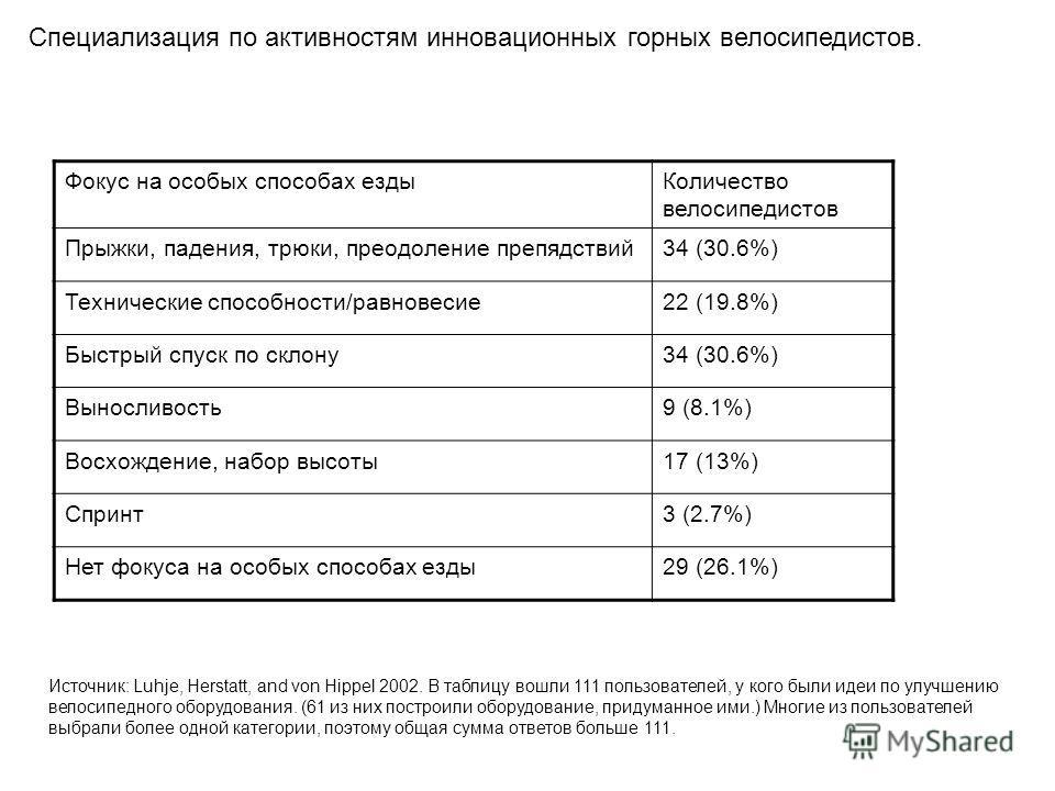 Специализация по активностям инновационных горных велосипедистов. Фокус на особых способах ездыКоличество велосипедистов Прыжки, падения, трюки, преодоление препядствий34 (30.6%) Технические способности/равновесие22 (19.8%) Быстрый спуск по склону34