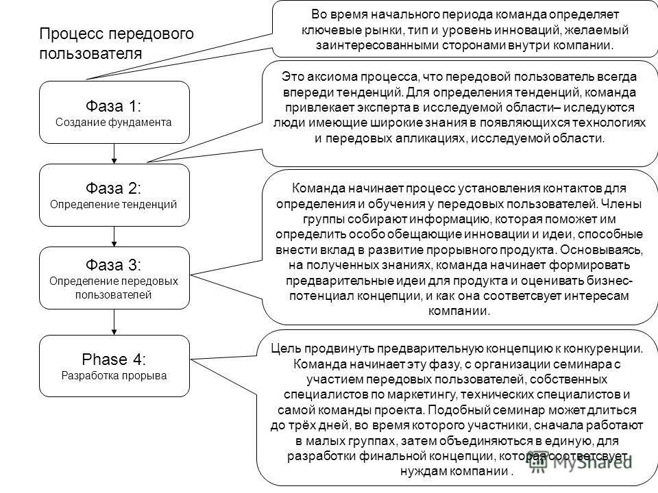 Процесс передового пользователя Фаза 1: Создание фундамента Фаза 2: Определение тенденций Фаза 3: Определение передовых пользователей Phase 4: Разработка прорыва Во время начального периода команда определяет ключевые рынки, тип и уровень инноваций,