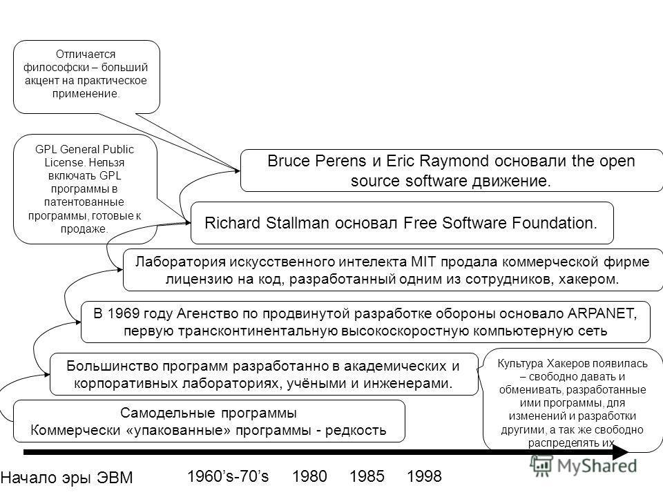 Начало эры ЭВМ Самодельные программы Коммерчески «упакованные» программы - редкость 1960s-70s Большинство программ разработанно в академических и корпоративных лабораториях, учёными и инженерами. Культура Хакеров появилась – свободно давать и обменив