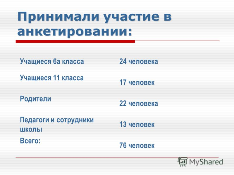 Принимали участие в анкетировании: Учащиеся 6а класса24 человека Учащиеся 11 класса 17 человек Родители 22 человека Педагоги и сотрудники школы 13 человек Всего: 76 человек