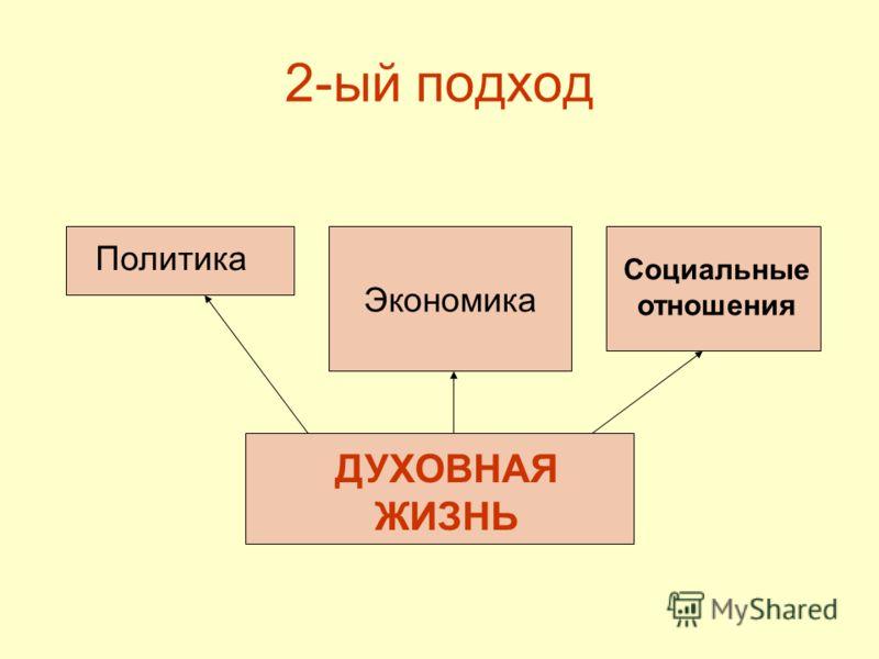 2-ый подход ДУХОВНАЯ ЖИЗНЬ Политика Экономика Социальные отношения
